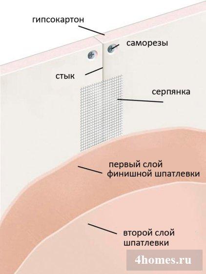 шпатлевка гипсокартона