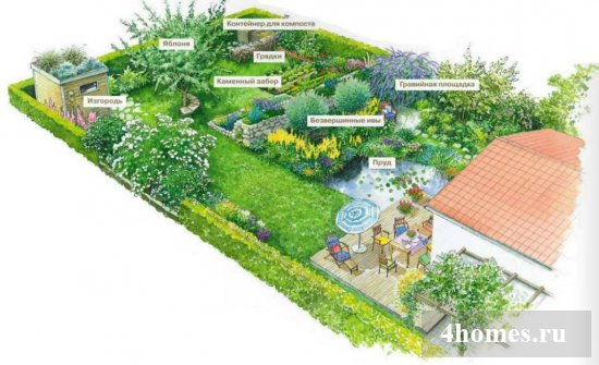 Ландшафтный дизайн дачного участка 10 соток и 5 соток