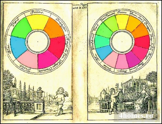Цветовой круг: сочетание цветов онлайн